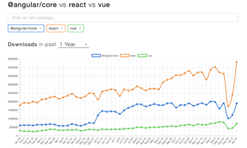 Popularity of Angular vs. Vue vs. React