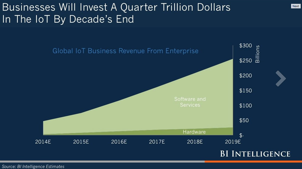 Trillion dollars invested in IoT