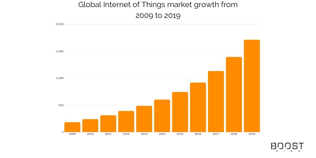 Global Internet of Things market growth from 2009 to 2019