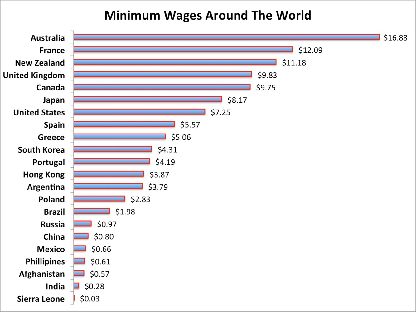 Minimum Wage Around The World