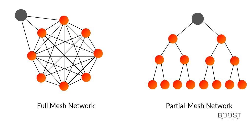 Full-Mesh Network vs. Partial-Mesh Network