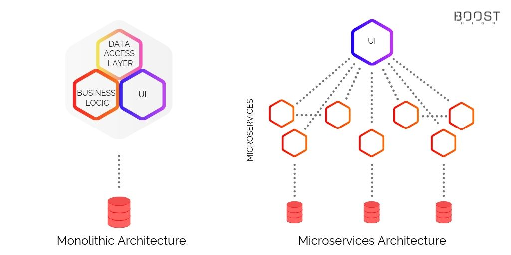 Monolithic vs. Microservices Architecture – Which One To Choose For Your Next Project?