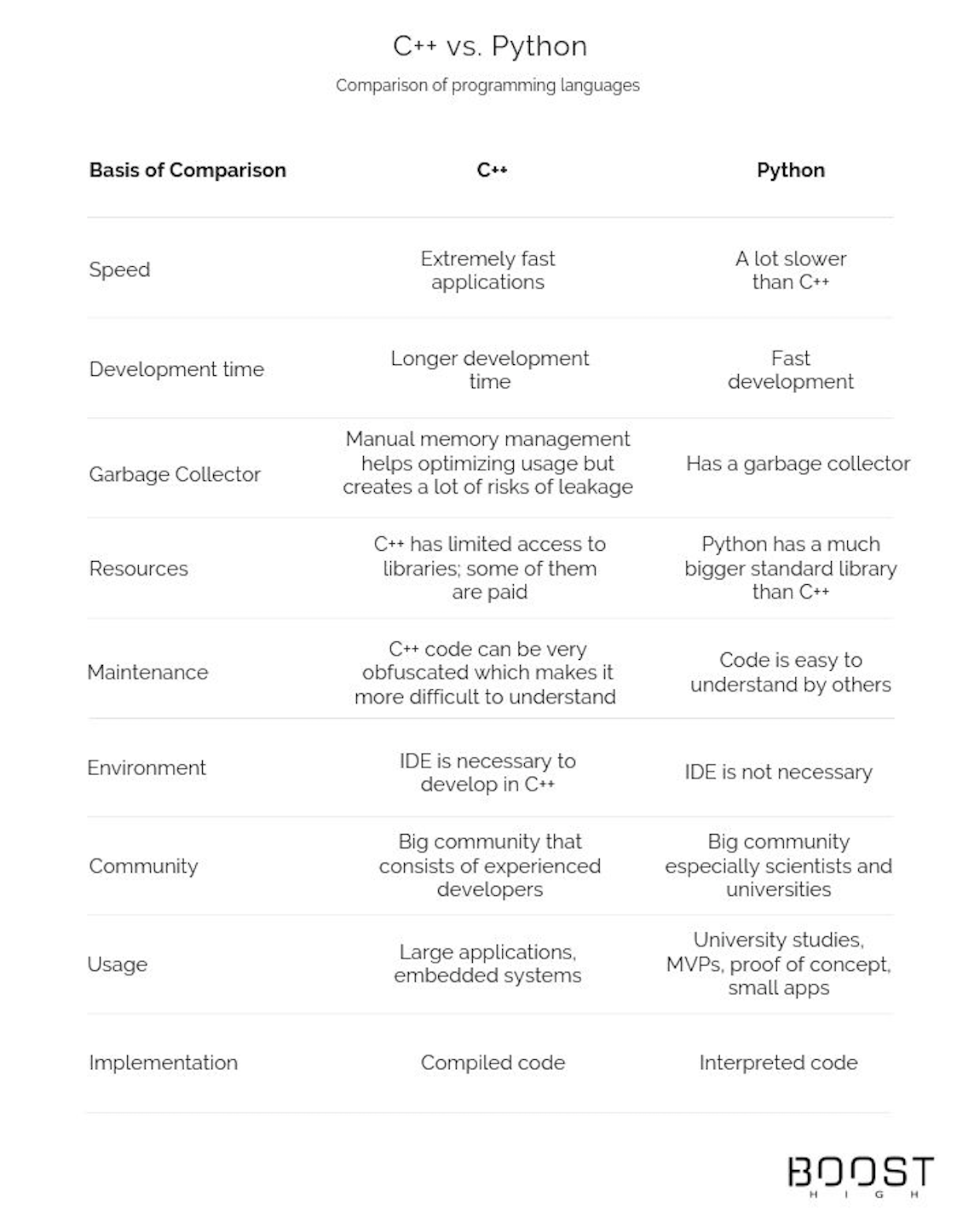 C++ vs. Python – Which One To Choose For Your Next Project?