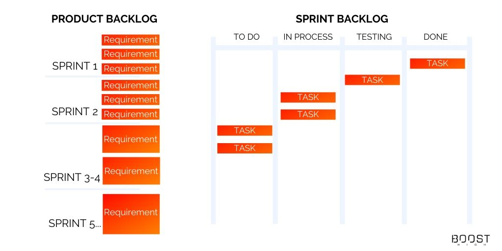 Product Backlog vs. Sprint backlog