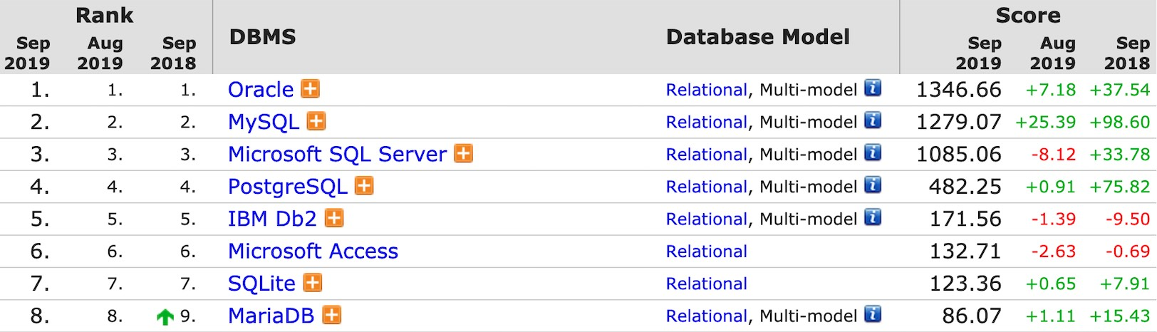 Relational Database Comparison