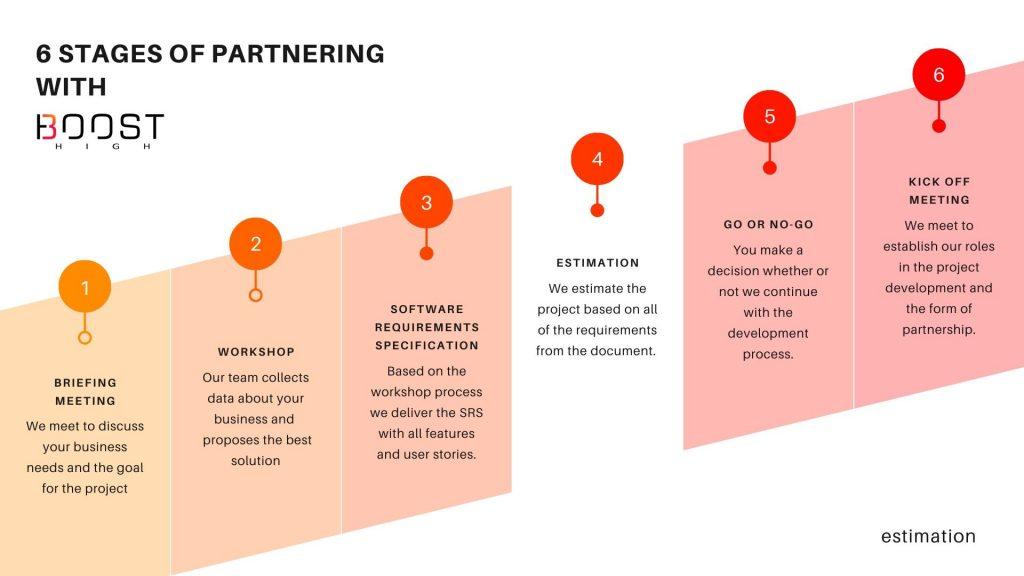 Partnering with software vendor - estimation process