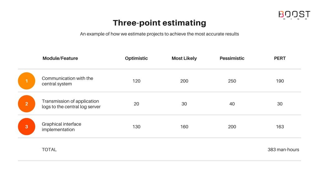 Three-point estimating for software projects estimation